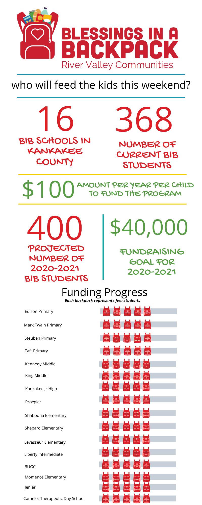 BIB funding infographic
